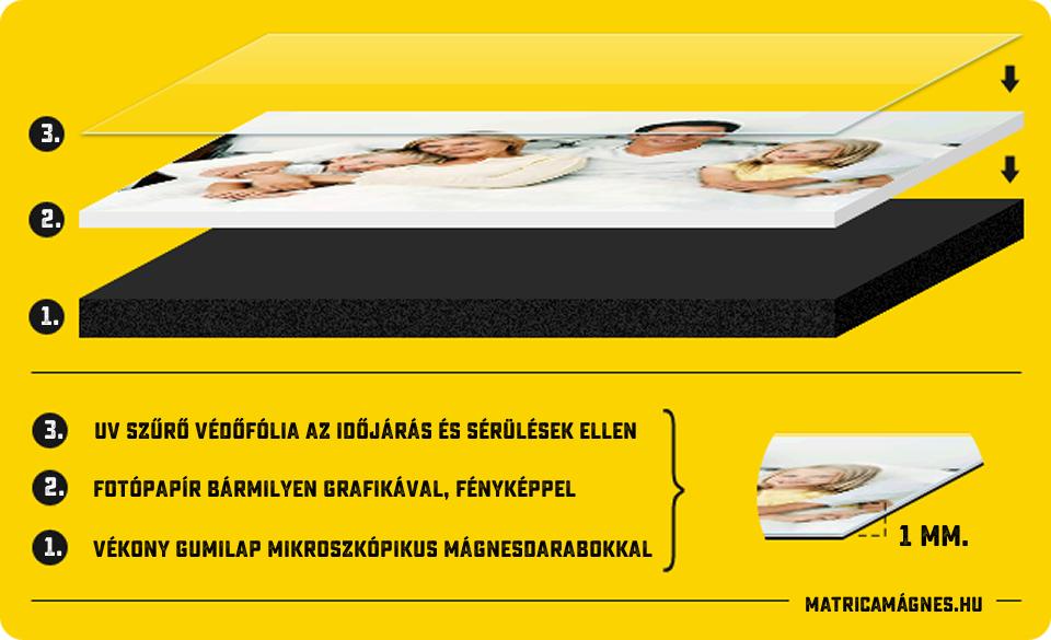MatricaMágnes.hu - A mágnesmatrica felépítése, rétegei
